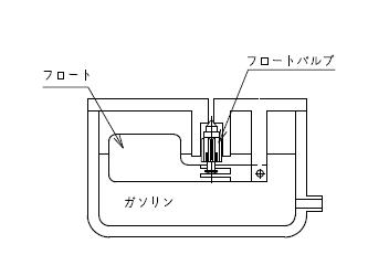 フロートバルブの画像